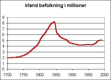 befolkningstal i usa
